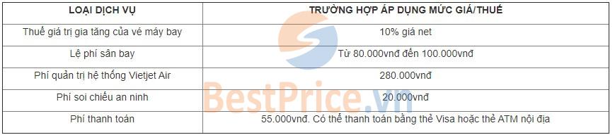 Bảng thuế phí do hãng Vietjet Air quy định