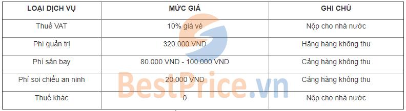 Bảng tính thuế phí theo quy định của sân bay