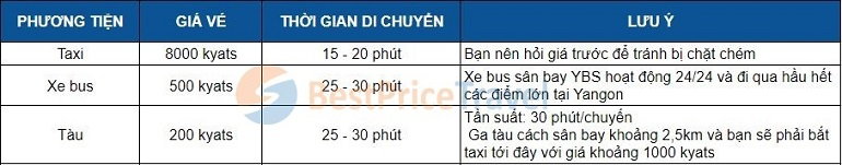 Phương tiện di chuyển từ sân bay Yangon về trung tâm thành phố